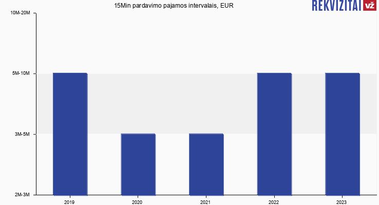 15Min pardavimo pajamos intervalais, EUR