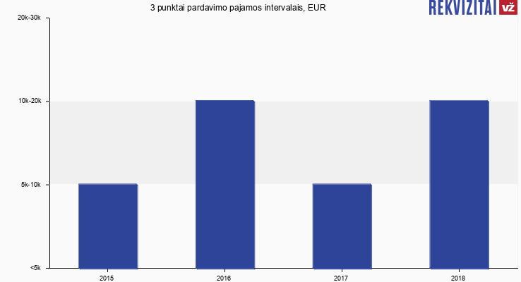 3 punktai apyvarta, EUR