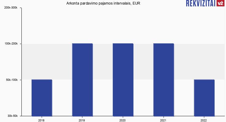 A. Kontenio IĮ apyvarta, EUR