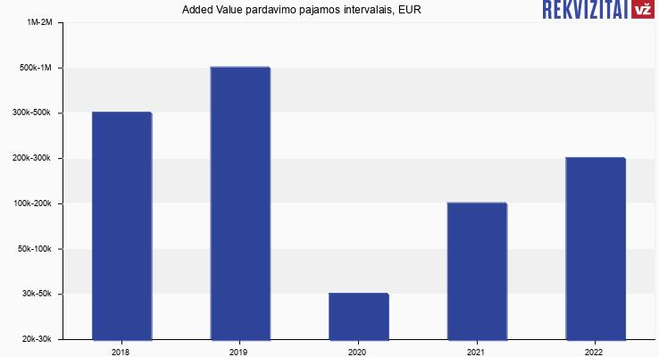 Added Value pardavimo pajamos intervalais, EUR