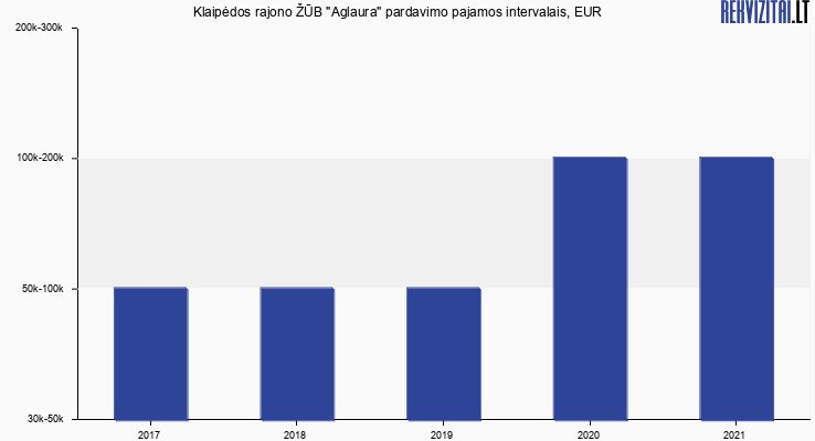 """Klaipėdos rajono ŽŪB """"Aglaura"""" pardavimo pajamos, EUR"""