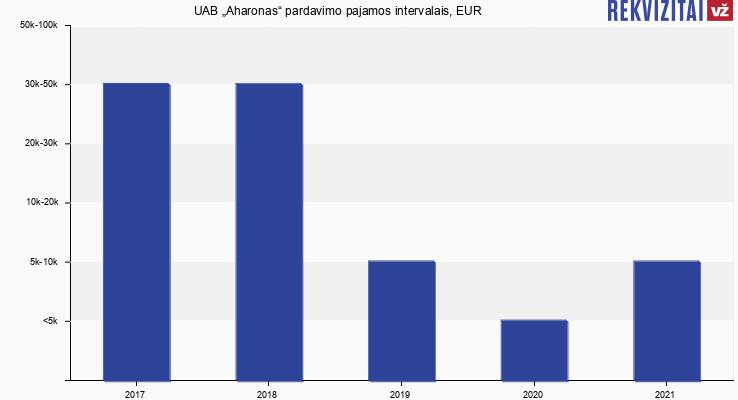"""UAB """"Aharonas"""" pardavimo pajamos, EUR"""