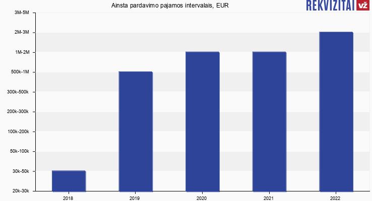 Ainsta pardavimo pajamos, EUR