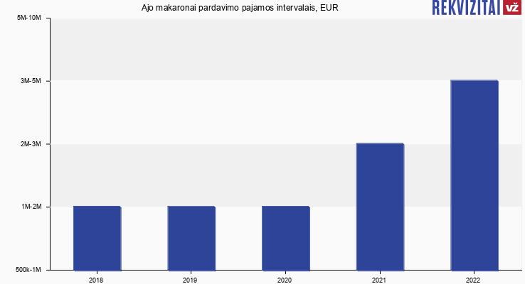 Ajo makaronai pardavimo pajamos, EUR