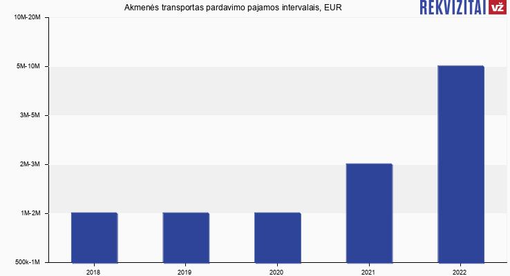 Akmenės transportas pardavimo pajamos, EUR