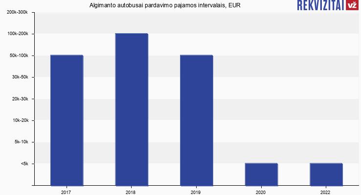 Algimanto autobusai pardavimo pajamos, EUR