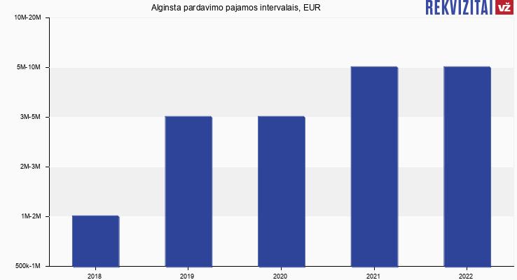 Alginsta pardavimo pajamos intervalais, EUR