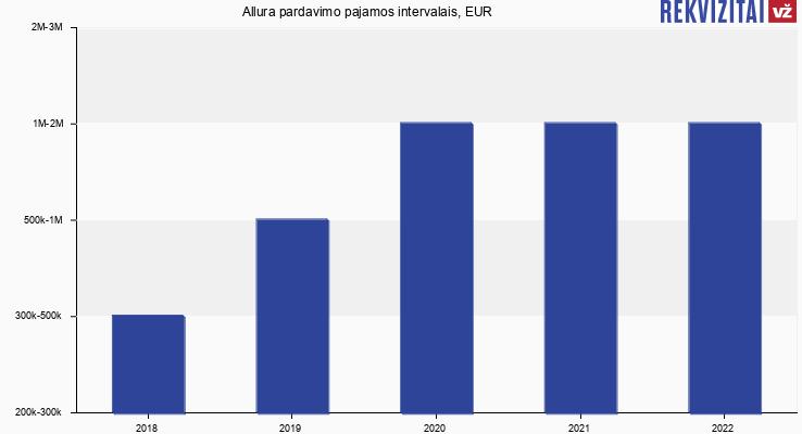 Allura pardavimo pajamos, EUR