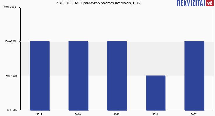 ARCLUCE BALT pardavimo pajamos, EUR