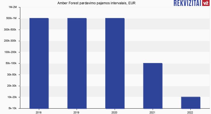 Amber Forest pardavimo pajamos, EUR