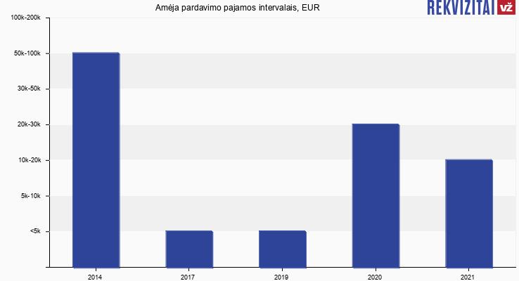 Amėja pardavimo pajamos, EUR