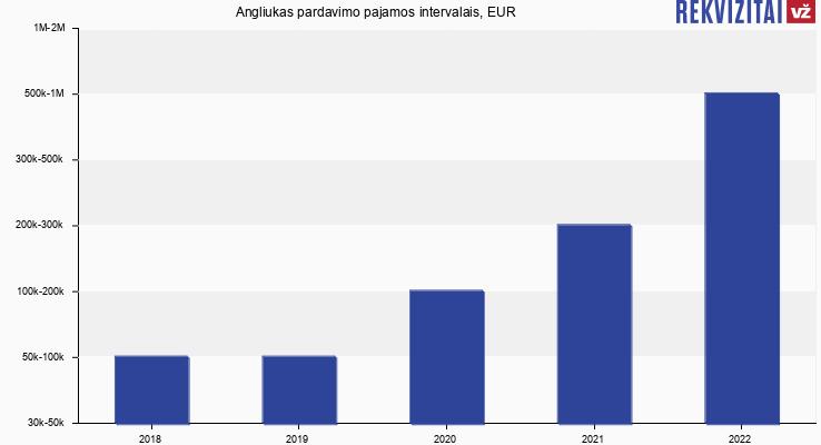 Angliukas pardavimo pajamos, EUR