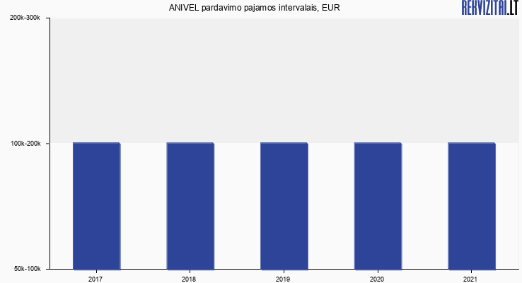 ANIVEL apyvarta, EUR