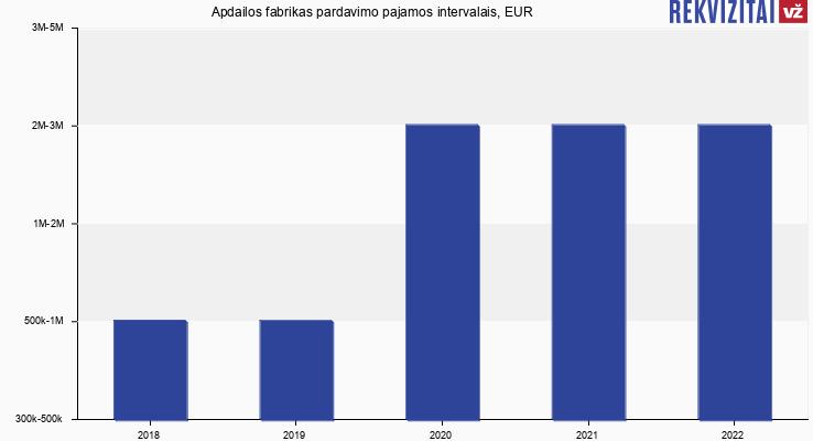 Apdailos fabrikas pardavimo pajamos, EUR