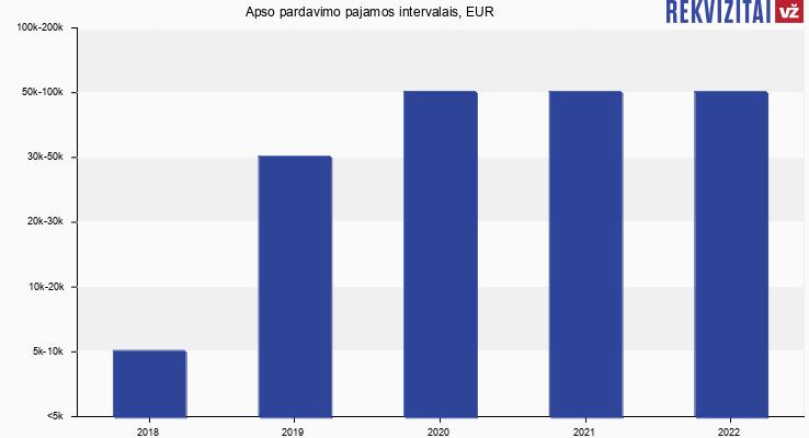 Apso pardavimo pajamos intervalais, EUR