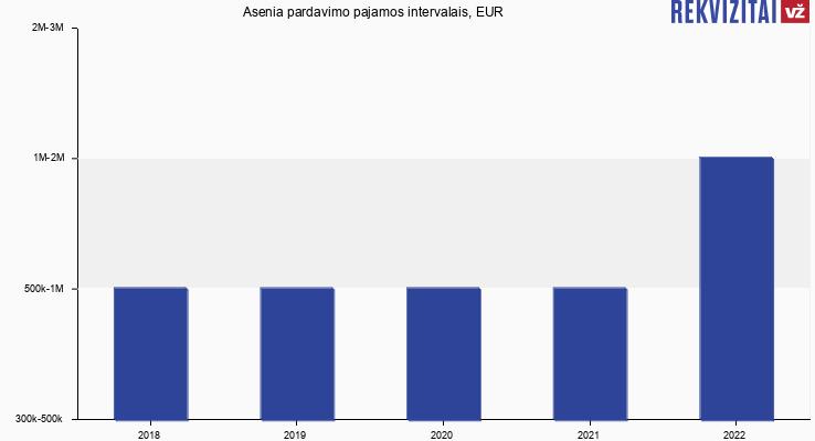 Asenia pardavimo pajamos, EUR