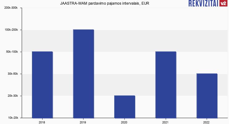 """UAB """"JAASTRA-WAM"""" apyvarta, EUR"""