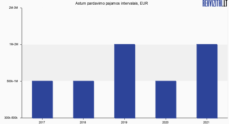 Astum pardavimo pajamos, EUR