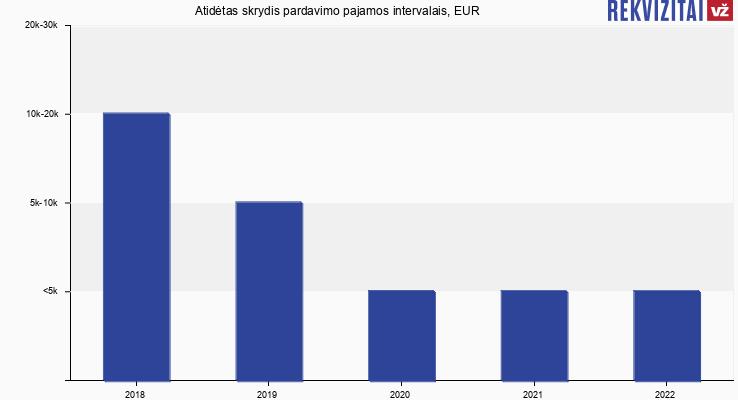 Atidėtas skrydis pardavimo pajamos, EUR