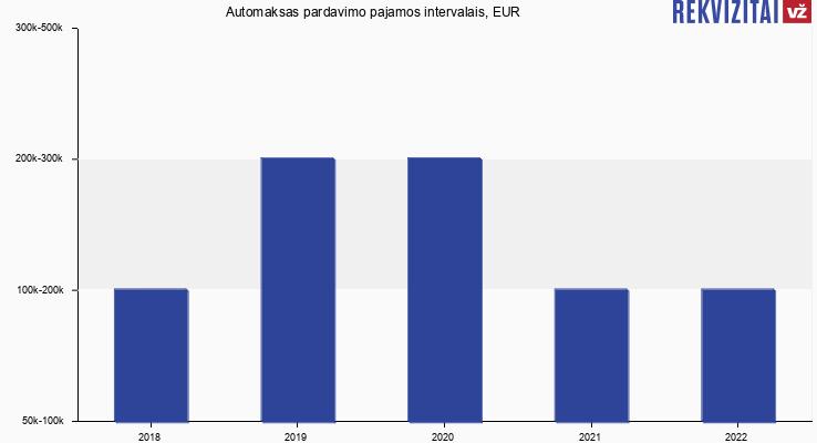 Automaksas pardavimo pajamos, EUR