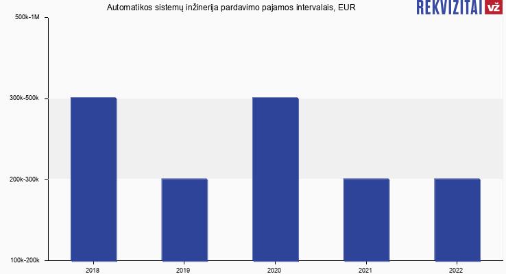 Automatikos sistemų inžinerija pardavimo pajamos, EUR