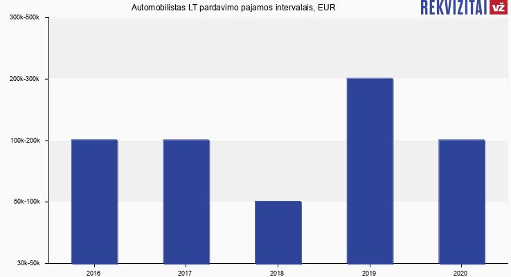 Automobilistas LT pardavimo pajamos, EUR