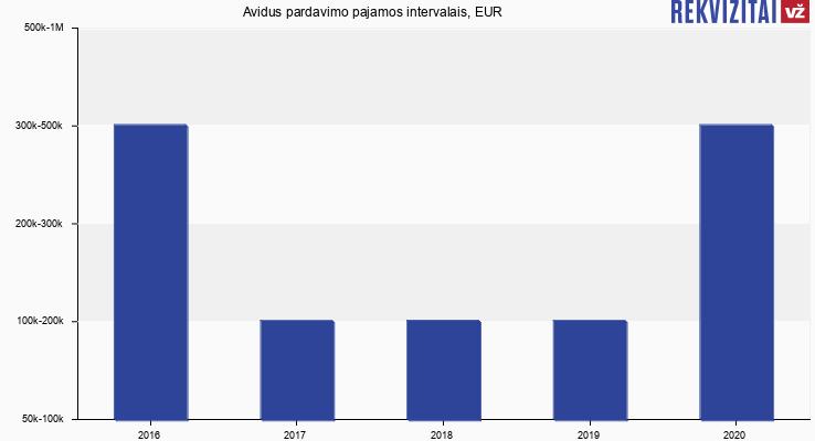 Avidus apyvarta, EUR