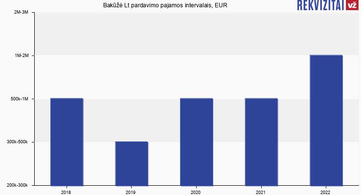 Bakūžė Lt pardavimo pajamos, EUR