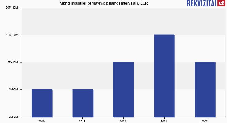 Viking Industrier pardavimo pajamos, EUR