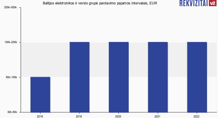 Baltijos elektronikos ir verslo grupė pardavimo pajamos intervalais, EUR