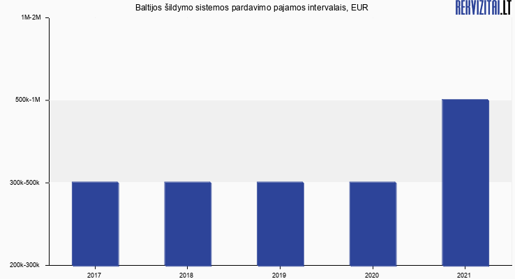 Baltijos šildymo sistemos pardavimo pajamos, EUR