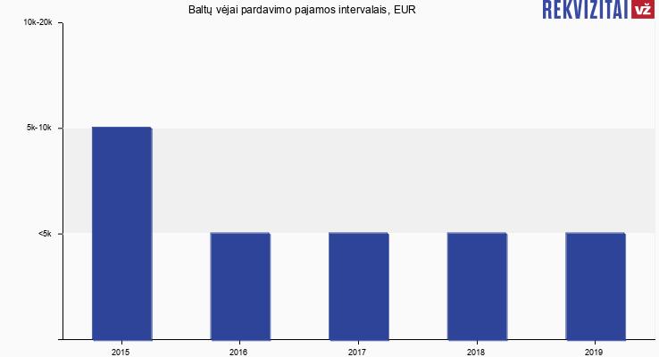 Baltų vėjai pardavimo pajamos, EUR