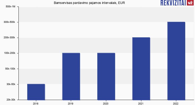 Bamservisas pardavimo pajamos, EUR