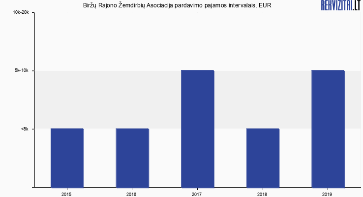Biržų Rajono Žemdirbių Asociacija pardavimo pajamos, EUR