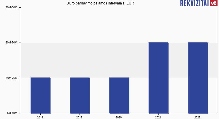 Biuro pardavimo pajamos, EUR
