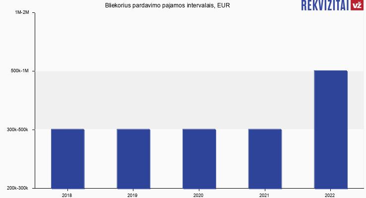 Bliekorius pardavimo pajamos, EUR
