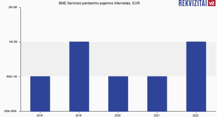 BME Services pardavimo pajamos, EUR
