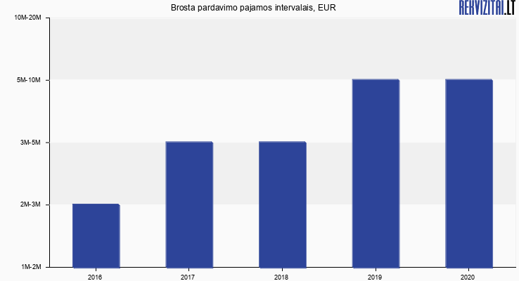Brosta pardavimo pajamos, EUR
