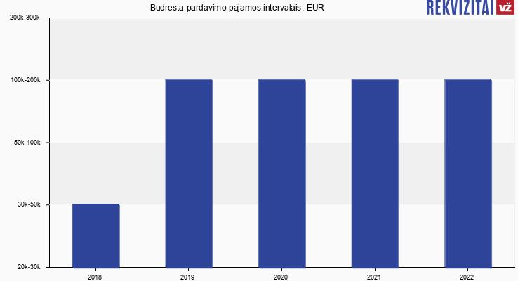 Budresta pardavimo pajamos, EUR