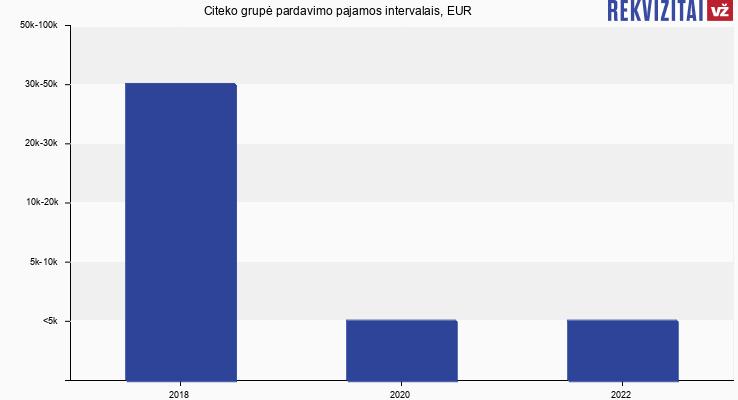 Citeko grupė pardavimo pajamos intervalais, EUR