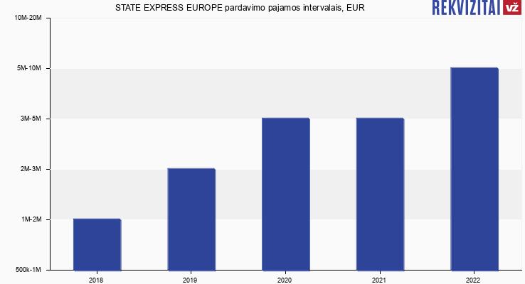 STATE EXPRESS EUROPE pardavimo pajamos, EUR