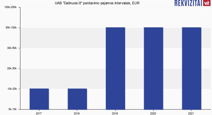 """UAB """"Dalinuosi.lt"""" apyvarta, EUR"""