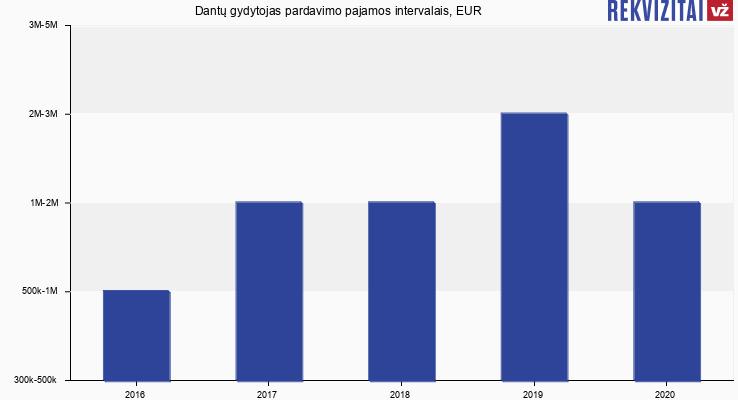 Dantų gydytojas apyvarta, EUR