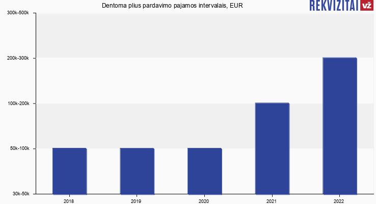 Dentoma plius apyvarta, EUR