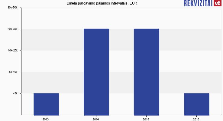 Dinela pardavimo pajamos, EUR