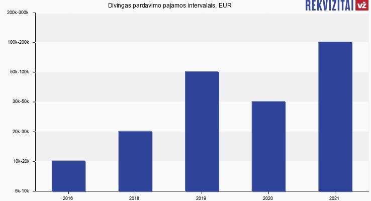 Divingas pardavimo pajamos, EUR