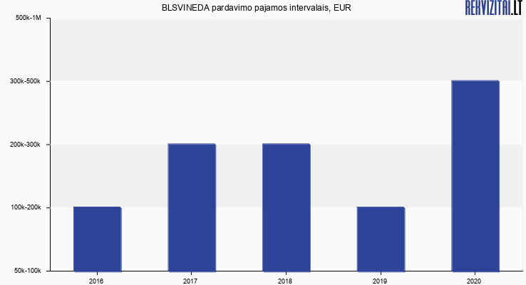 DOMARILE apyvarta, EUR