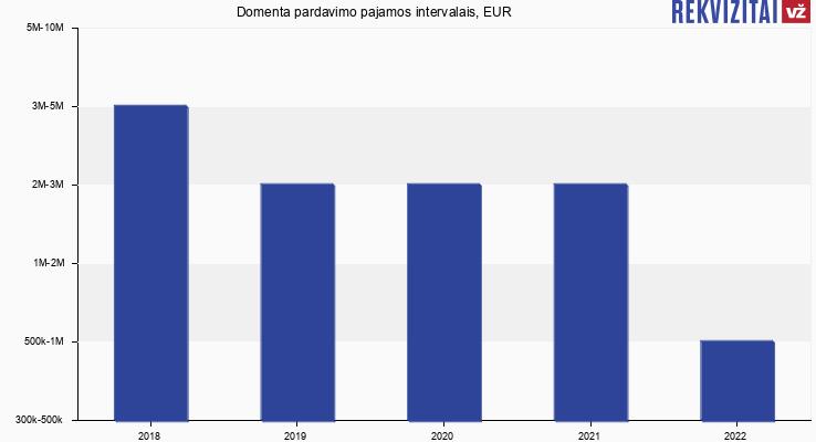 Domenta pardavimo pajamos, EUR