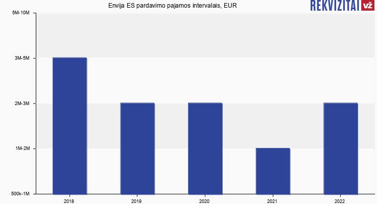 Envija ES pardavimo pajamos, EUR