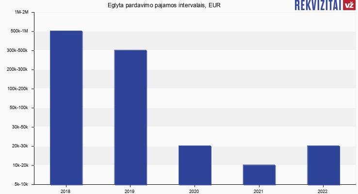 Eglyta apyvarta, EUR